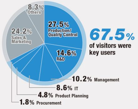 67.5% of visitors were key users