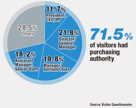 71.5% of visitors had purchasing authority